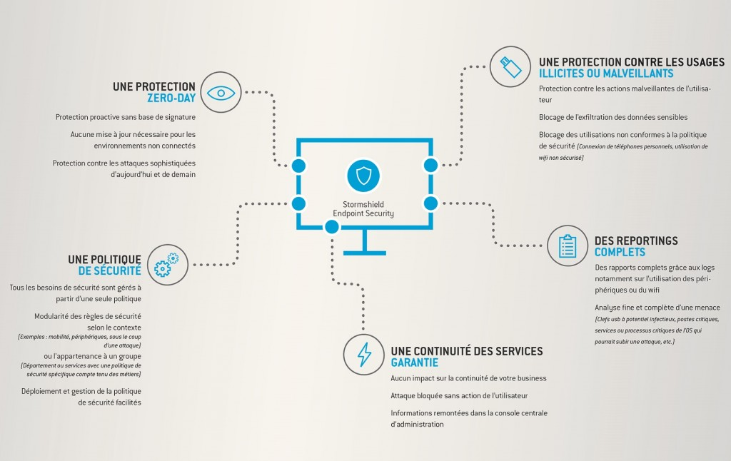 Stormshield-Endpoint-infographie